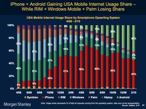 Device Market Share