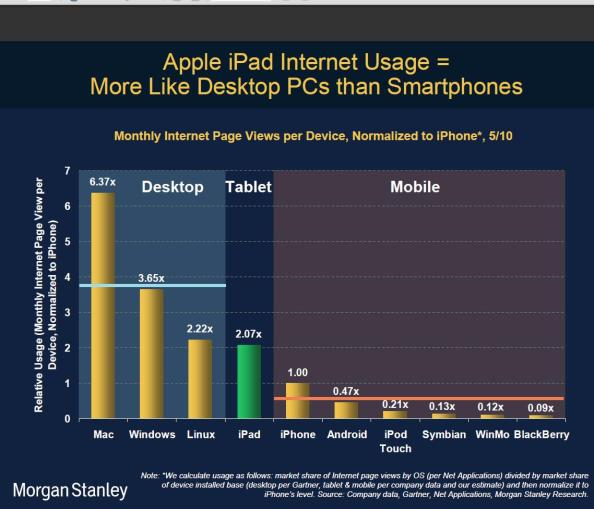 iPad Internet usage